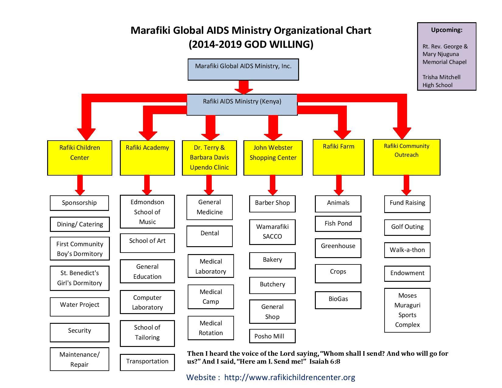 Marafiki_Global_AIDS_Ministry_Inc_Orgl_Chart_-_2014